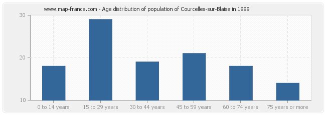 Age distribution of population of Courcelles-sur-Blaise in 1999