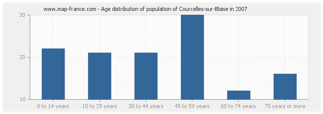 Age distribution of population of Courcelles-sur-Blaise in 2007