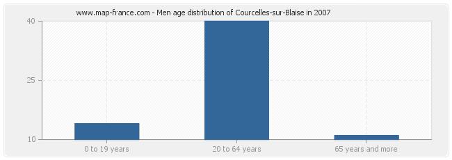 Men age distribution of Courcelles-sur-Blaise in 2007