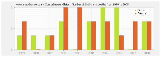 Courcelles-sur-Blaise : Number of births and deaths from 1999 to 2008