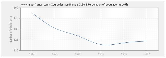 Courcelles-sur-Blaise : Cubic interpolation of population growth