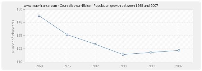 Population Courcelles-sur-Blaise