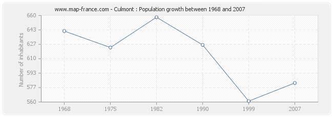 Population Culmont