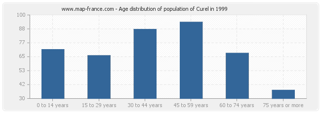 Age distribution of population of Curel in 1999