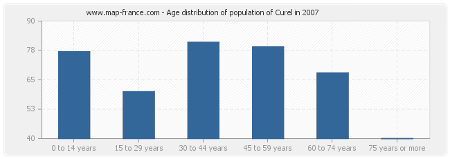 Age distribution of population of Curel in 2007