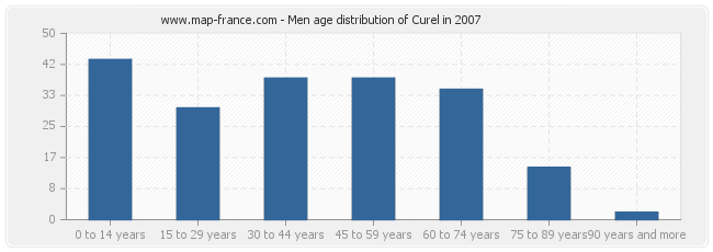 Men age distribution of Curel in 2007