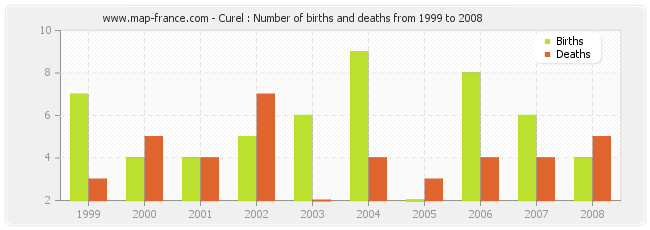 Curel : Number of births and deaths from 1999 to 2008