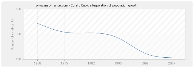 Curel : Cubic interpolation of population growth