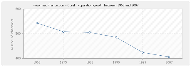 Population Curel
