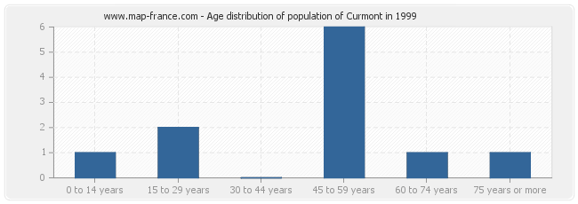 Age distribution of population of Curmont in 1999