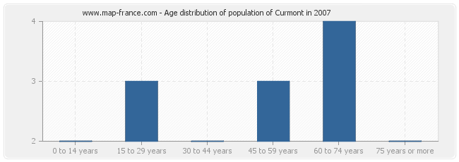 Age distribution of population of Curmont in 2007