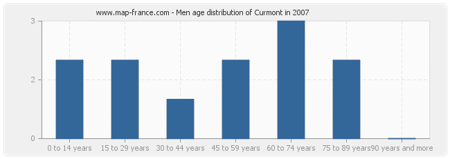 Men age distribution of Curmont in 2007