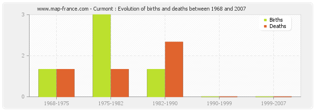 Curmont : Evolution of births and deaths between 1968 and 2007