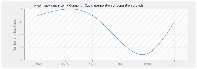 Curmont : Cubic interpolation of population growth