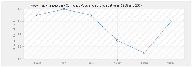 Population Curmont