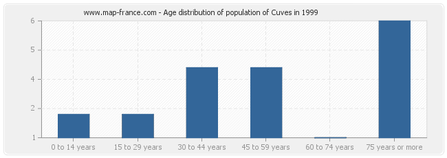 Age distribution of population of Cuves in 1999