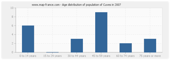 Age distribution of population of Cuves in 2007