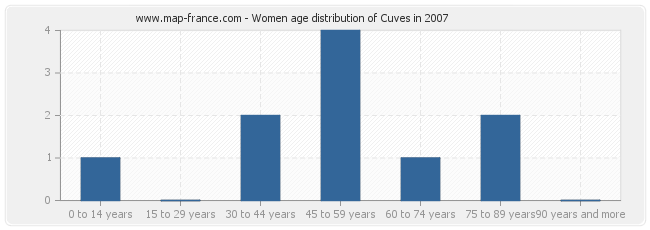 Women age distribution of Cuves in 2007