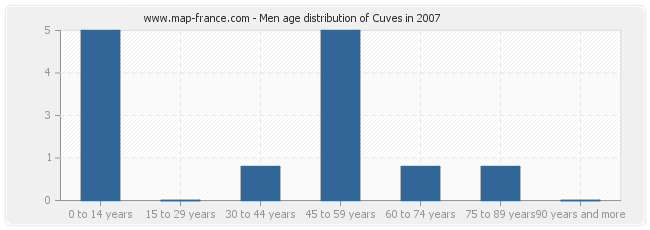 Men age distribution of Cuves in 2007