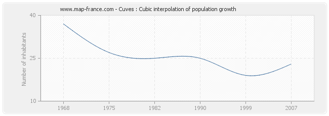 Cuves : Cubic interpolation of population growth