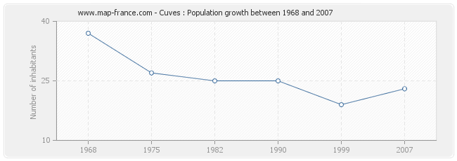 Population Cuves