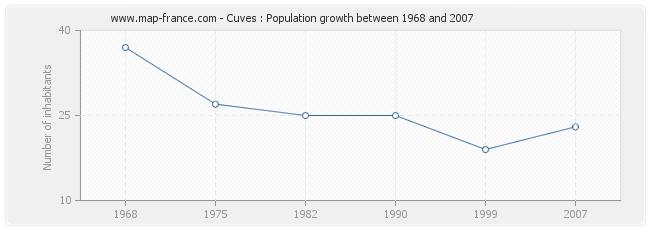 Population Cuves