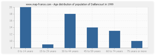 Age distribution of population of Daillancourt in 1999