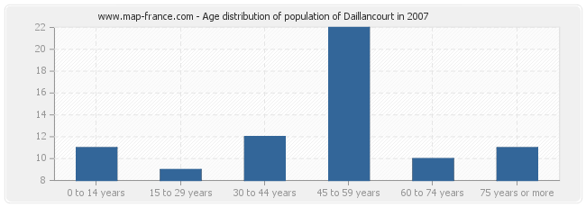 Age distribution of population of Daillancourt in 2007