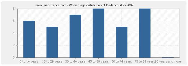 Women age distribution of Daillancourt in 2007