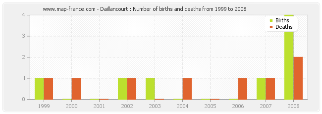 Daillancourt : Number of births and deaths from 1999 to 2008