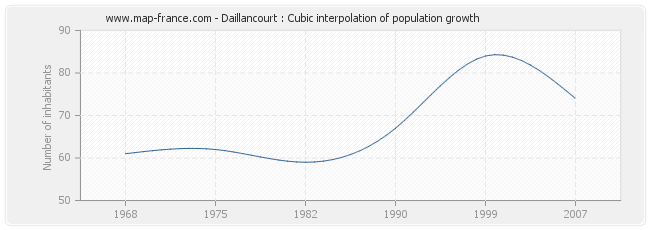 Daillancourt : Cubic interpolation of population growth