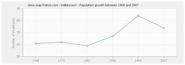 Population Daillancourt