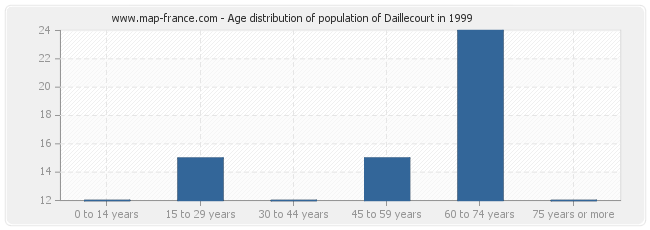 Age distribution of population of Daillecourt in 1999