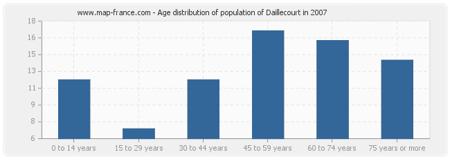 Age distribution of population of Daillecourt in 2007