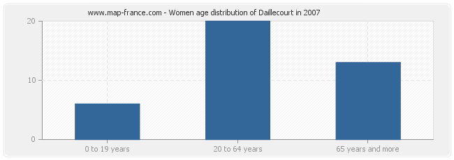 Women age distribution of Daillecourt in 2007