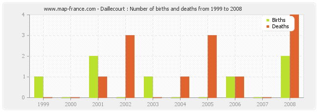 Daillecourt : Number of births and deaths from 1999 to 2008