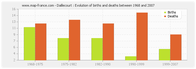 Daillecourt : Evolution of births and deaths between 1968 and 2007