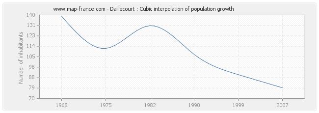 Daillecourt : Cubic interpolation of population growth