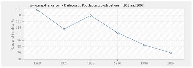 Population Daillecourt