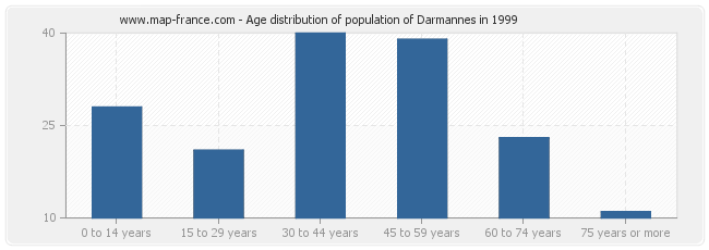 Age distribution of population of Darmannes in 1999