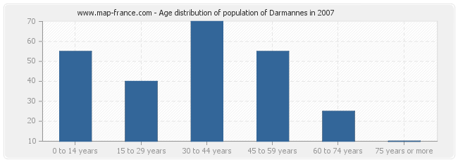 Age distribution of population of Darmannes in 2007
