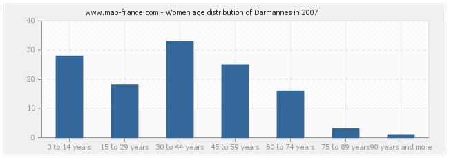 Women age distribution of Darmannes in 2007