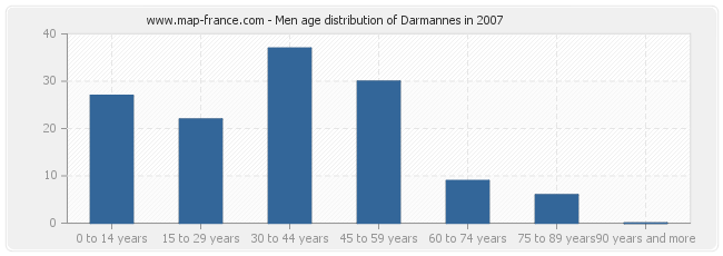 Men age distribution of Darmannes in 2007