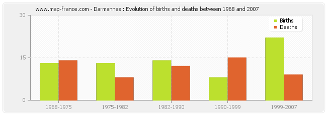 Darmannes : Evolution of births and deaths between 1968 and 2007