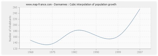 Darmannes : Cubic interpolation of population growth