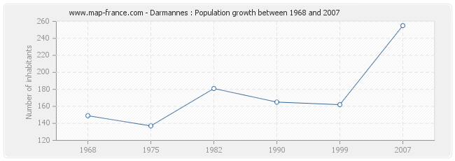 Population Darmannes