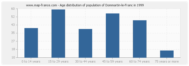 Age distribution of population of Dommartin-le-Franc in 1999