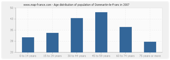 Age distribution of population of Dommartin-le-Franc in 2007