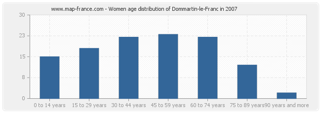 Women age distribution of Dommartin-le-Franc in 2007