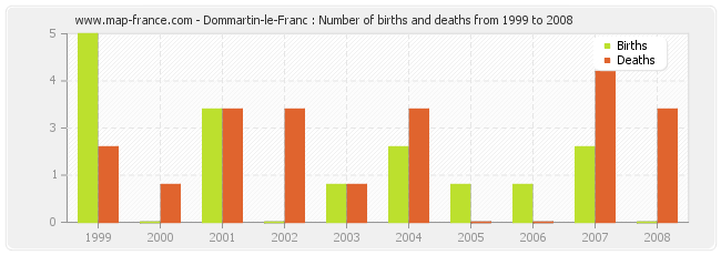 Dommartin-le-Franc : Number of births and deaths from 1999 to 2008